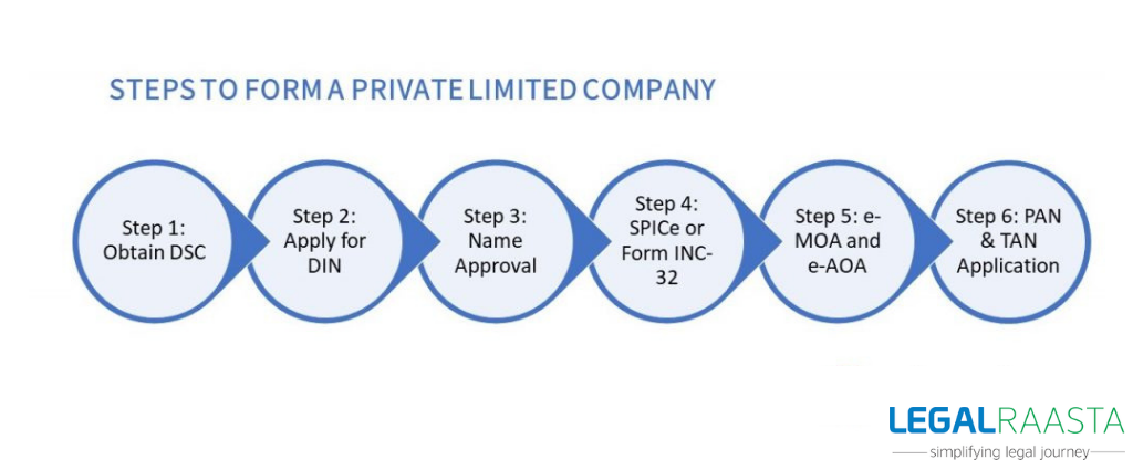the process to register a private limited company is easy.