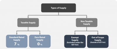 Types of Supply GST
