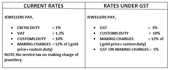 Gold Rates Under GST Price change of modities under GST