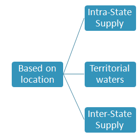 types of supply