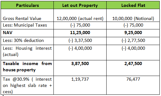 House Property Income