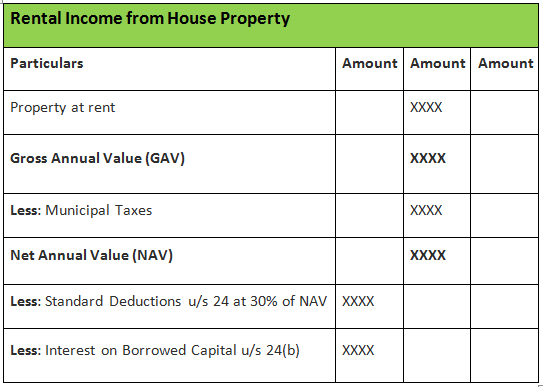 Calculate Property Value From Rental Income