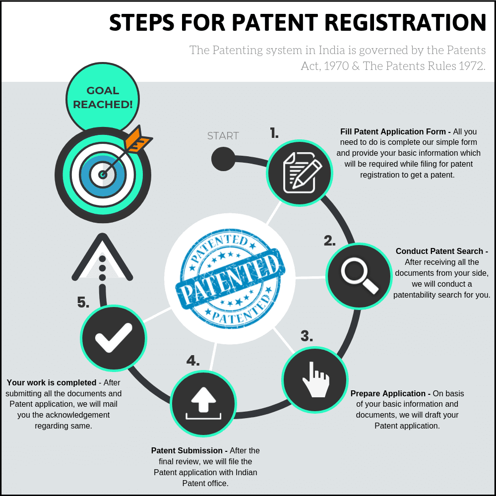 Patent Registration Procedure